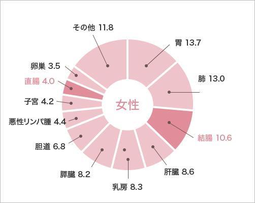 女性 円グラフ